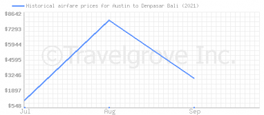 Price overview for flights from Austin to Denpasar Bali