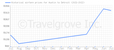 Price overview for flights from Austin to Detroit