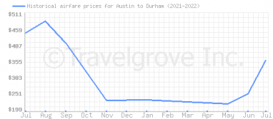Price overview for flights from Austin to Durham
