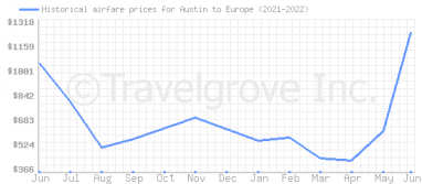 Price overview for flights from Austin to Europe