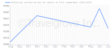 Price overview for flights from Austin to Fort Lauderdale