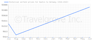 Price overview for flights from Austin to Germany