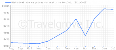 Price overview for flights from Austin to Honolulu
