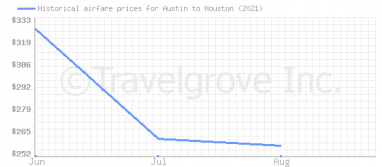 Price overview for flights from Austin to Houston