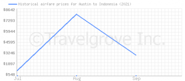 Price overview for flights from Austin to Indonesia