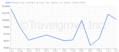 Price overview for flights from Austin to Italy