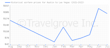 Price overview for flights from Austin to Las Vegas