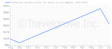 Price overview for flights from Austin to Los Angeles