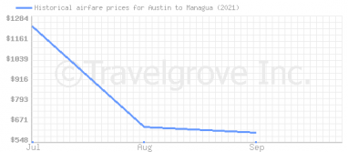 Price overview for flights from Austin to Managua