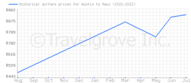 Price overview for flights from Austin to Maui