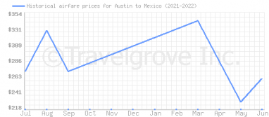 Price overview for flights from Austin to Mexico