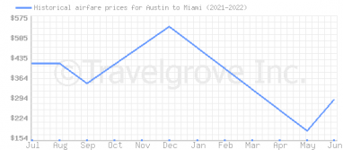 Price overview for flights from Austin to Miami