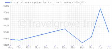 Price overview for flights from Austin to Milwaukee