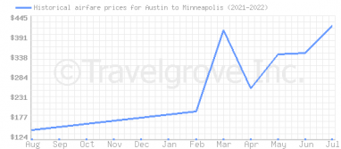 Price overview for flights from Austin to Minneapolis