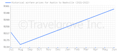 Price overview for flights from Austin to Nashville