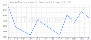 Price overview for flights from Austin to New Orleans