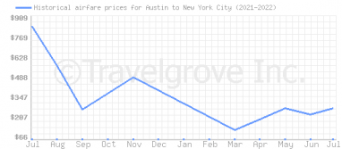 Price overview for flights from Austin to New York City