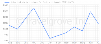 Price overview for flights from Austin to Newark