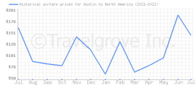 Price overview for flights from Austin to North America