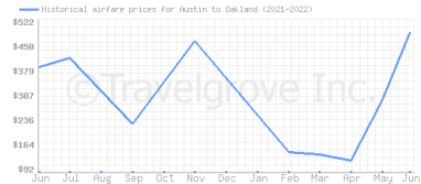 Price overview for flights from Austin to Oakland