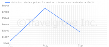 Price overview for flights from Austin to Oceania and Australasia