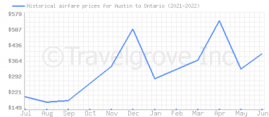 Price overview for flights from Austin to Ontario