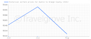 Price overview for flights from Austin to Orange County