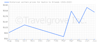 Price overview for flights from Austin to Orlando