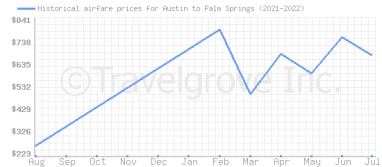 Price overview for flights from Austin to Palm Springs