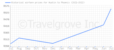 Price overview for flights from Austin to Phoenix