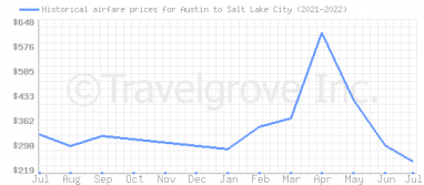 Price overview for flights from Austin to Salt Lake City