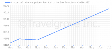 Price overview for flights from Austin to San Francisco