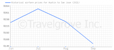 Price overview for flights from Austin to San Jose