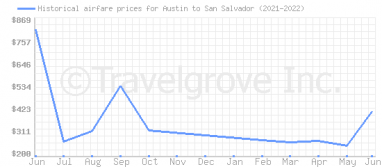 Price overview for flights from Austin to San Salvador