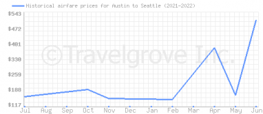 Price overview for flights from Austin to Seattle