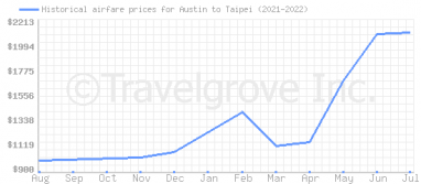 Price overview for flights from Austin to Taipei