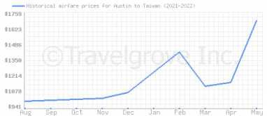 Price overview for flights from Austin to Taiwan