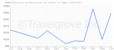 Price overview for flights from Austin to Tampa