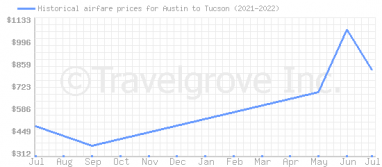 Price overview for flights from Austin to Tucson