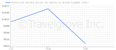 Price overview for flights from Austin to United Kingdom