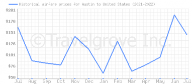 Price overview for flights from Austin to United States