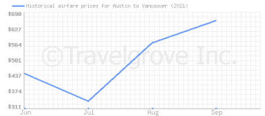 Price overview for flights from Austin to Vancouver