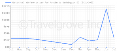 Price overview for flights from Austin to Washington DC