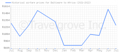 Price overview for flights from Baltimore to Africa