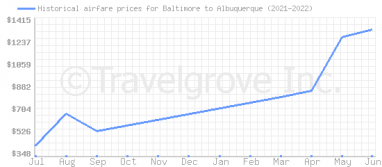 Price overview for flights from Baltimore to Albuquerque