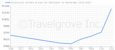 Price overview for flights from Baltimore to Amsterdam