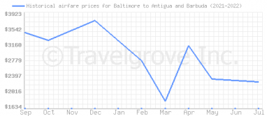 Price overview for flights from Baltimore to Antigua and Barbuda