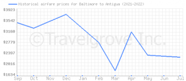 Price overview for flights from Baltimore to Antigua