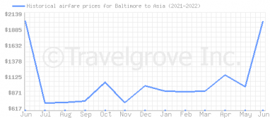 Price overview for flights from Baltimore to Asia