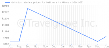 Price overview for flights from Baltimore to Athens